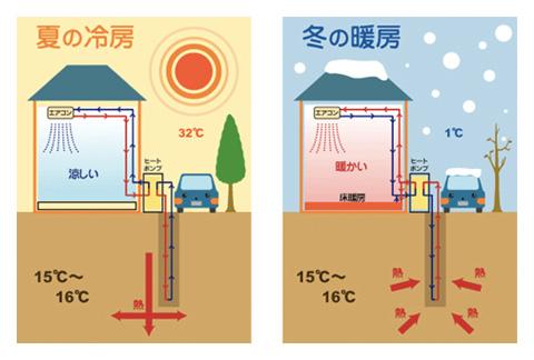 地中熱利用 | 浪速試錐工業所